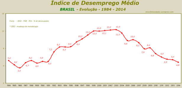 c3adndice-desemprego-mc3a9dio-1984-2014-c